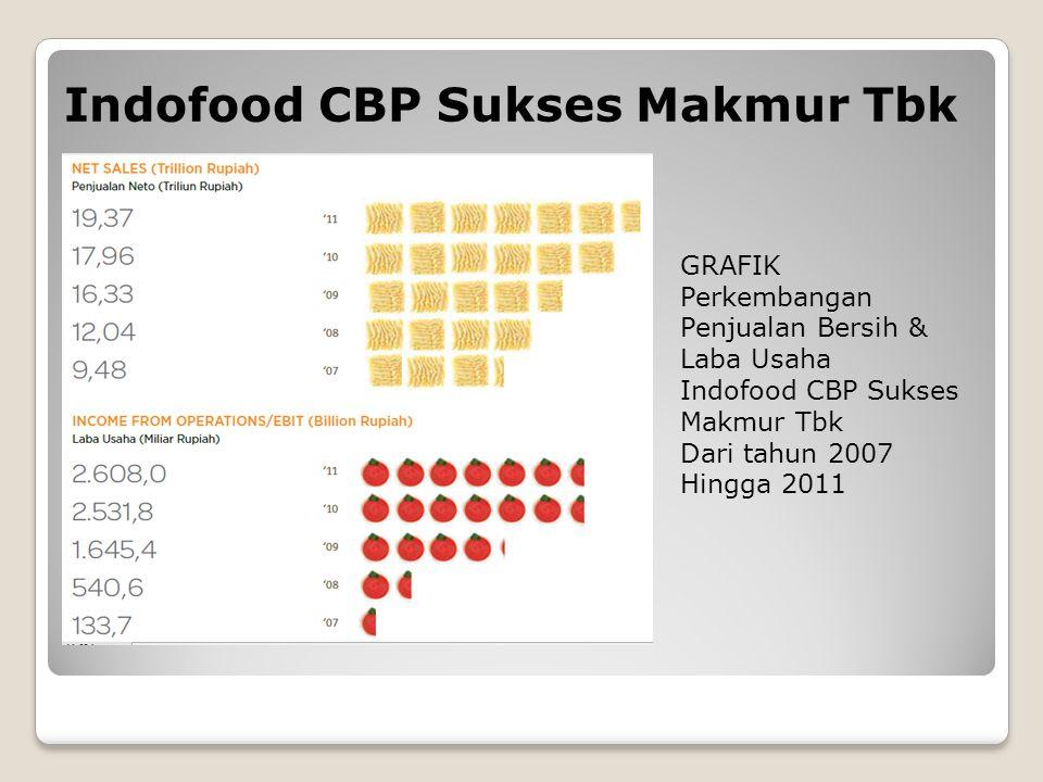 Indofood CBP Sukses Makmur Tbk