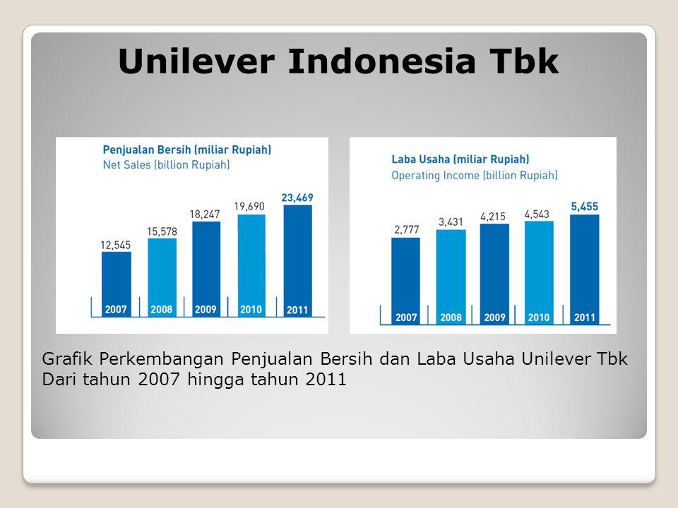 Unilever Indonesia Tbk