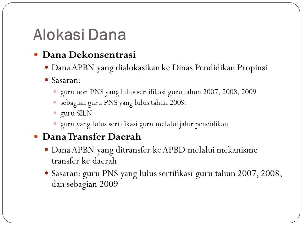 Alokasi Dana Dana Dekonsentrasi Dana Transfer Daerah