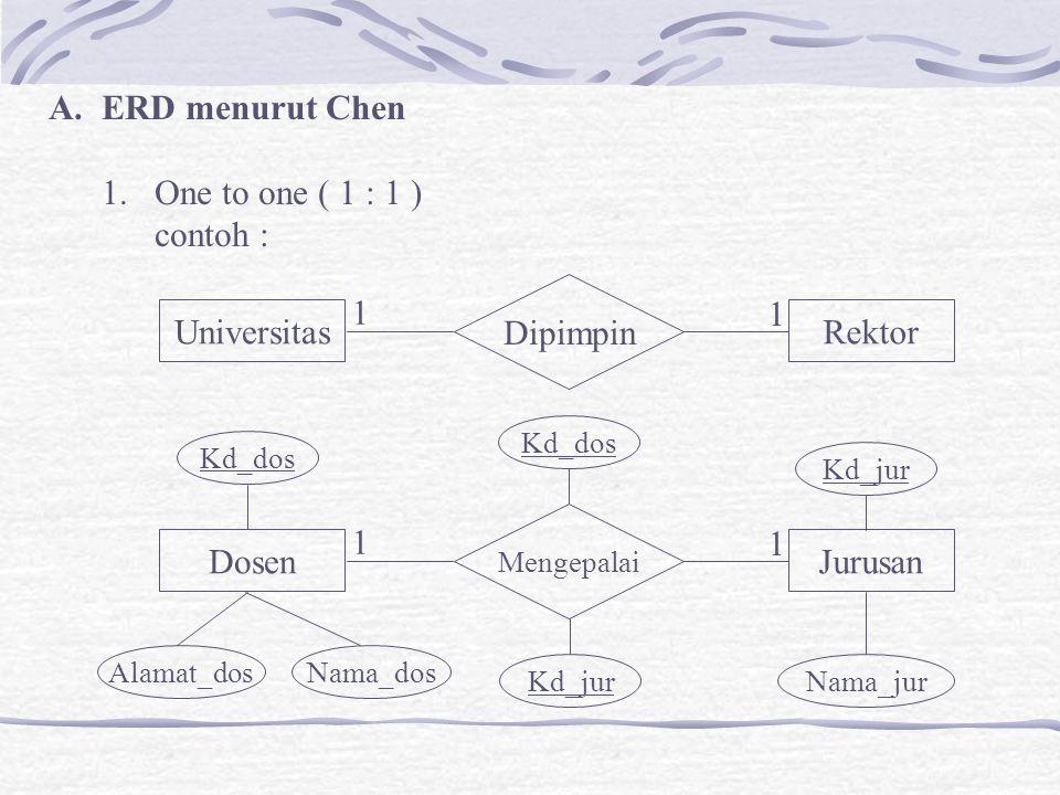 ERD menurut Chen 1. One to one ( 1 : 1 ) contoh : Universitas Rektor