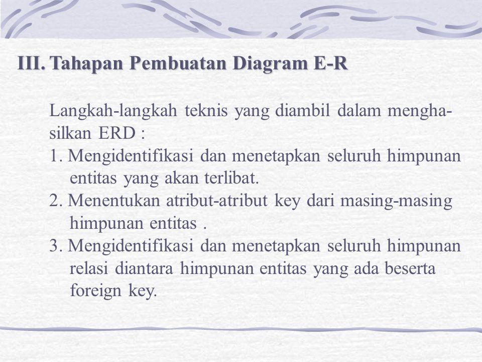 Tahapan Pembuatan Diagram E-R