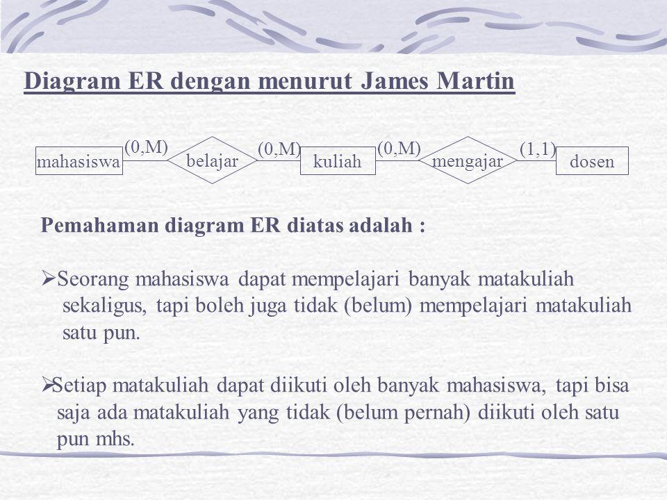 Diagram ER dengan menurut James Martin