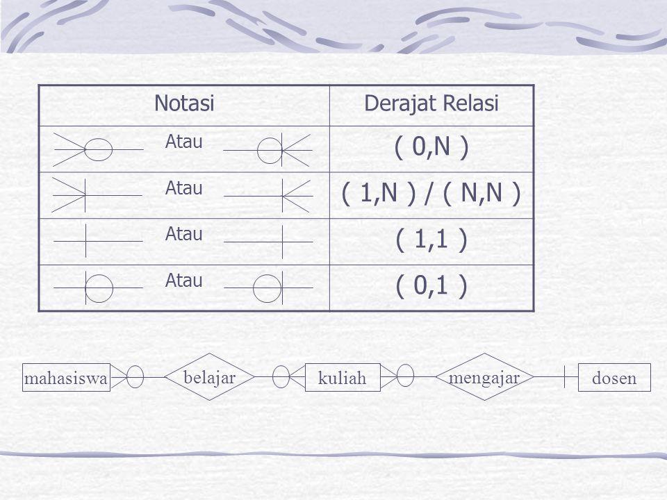 ( 0,N ) ( 1,N ) / ( N,N ) ( 1,1 ) ( 0,1 ) Notasi Derajat Relasi Atau