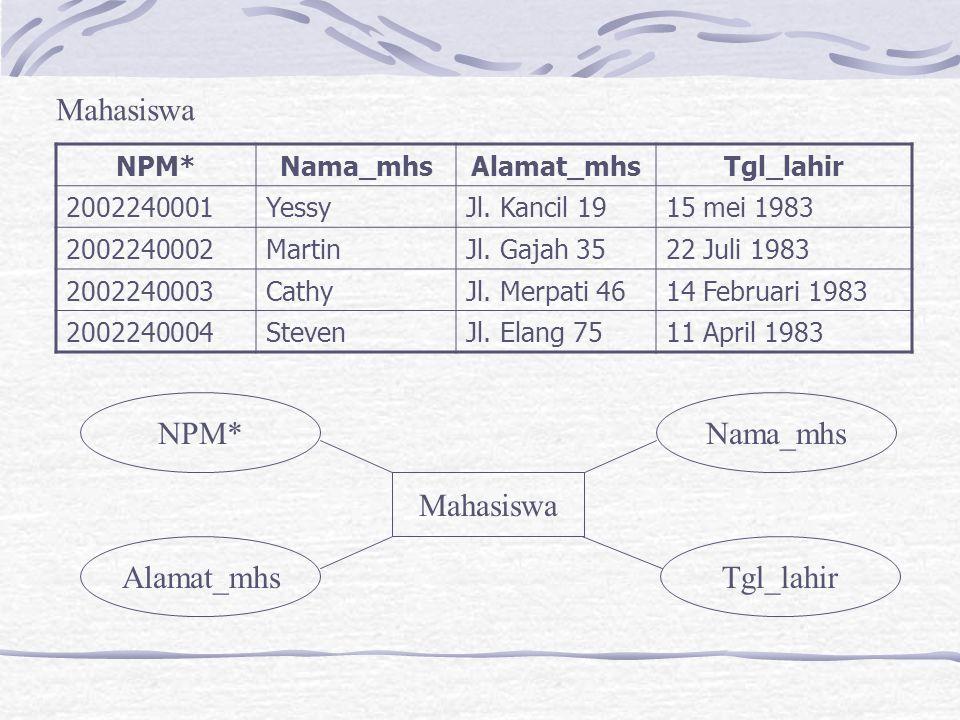 Mahasiswa NPM* Nama_mhs Mahasiswa Alamat_mhs Tgl_lahir NPM* Nama_mhs