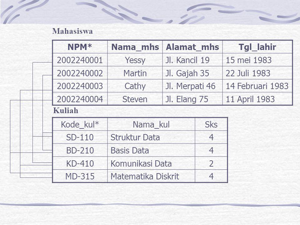 Mahasiswa NPM* Nama_mhs. Alamat_mhs. Tgl_lahir. 2002240001. Yessy. Jl. Kancil 19. 15 mei 1983.