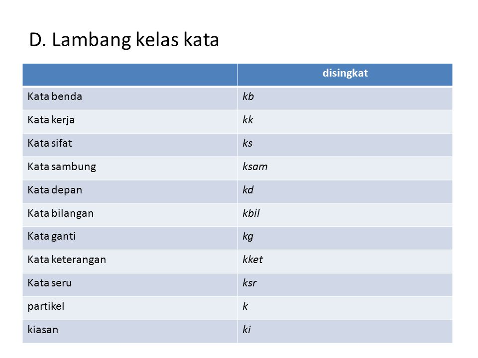 D. Lambang kelas kata disingkat Kata benda kb Kata kerja kk Kata sifat