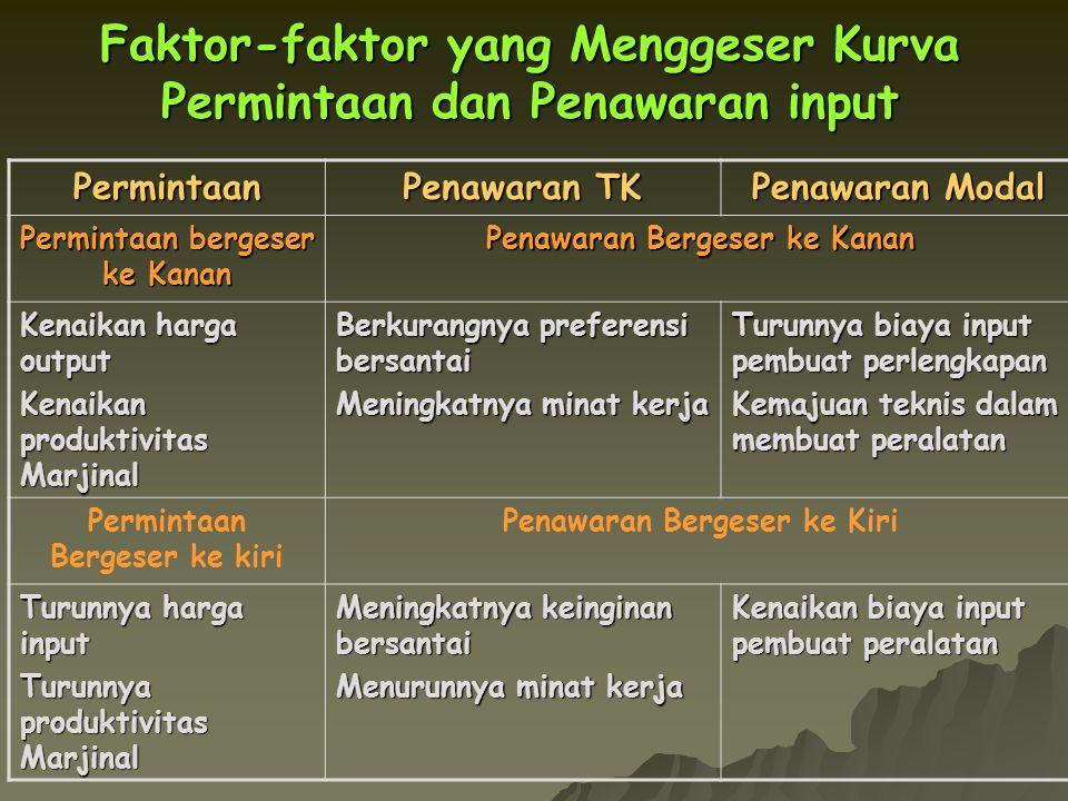 Faktor-faktor yang Menggeser Kurva Permintaan dan Penawaran input