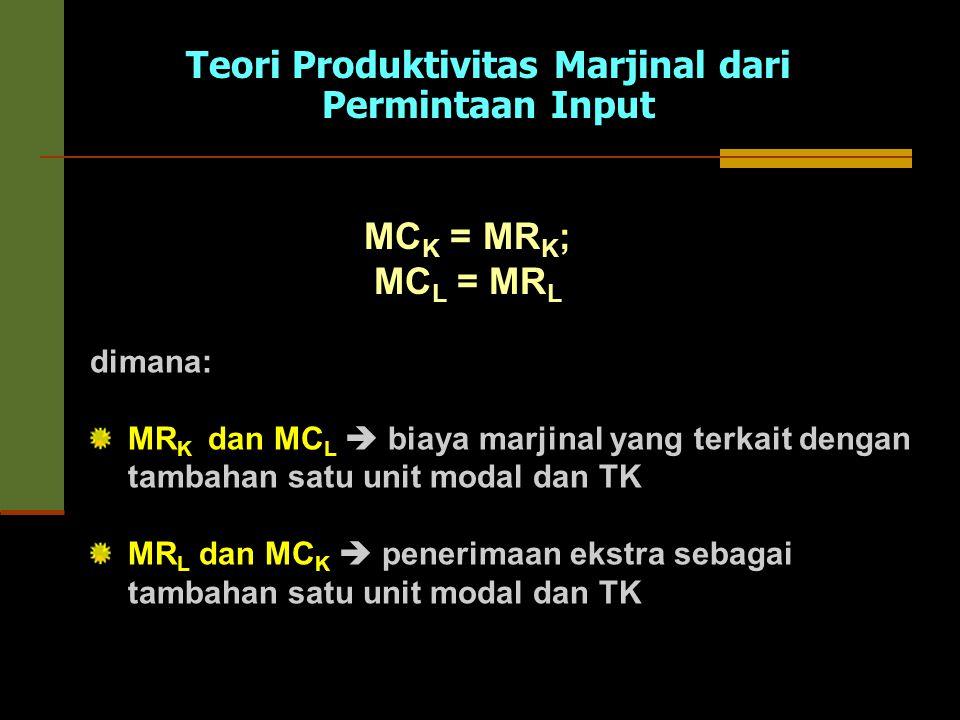 Teori Produktivitas Marjinal dari Permintaan Input