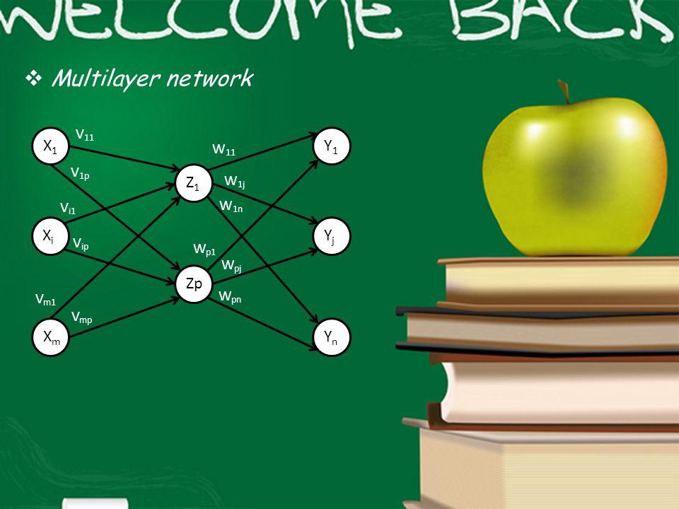 Multilayer network X1 Z1 Xi Xm Zp Y1 Yj Yn V11 W11 V1p W1j Vi1 W1n Vip