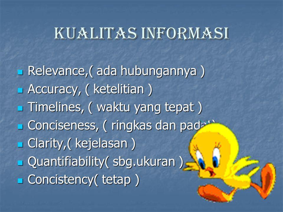 Kualitas informasi Relevance,( ada hubungannya )