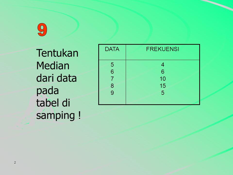 Tentukan Median dari data pada tabel di samping !