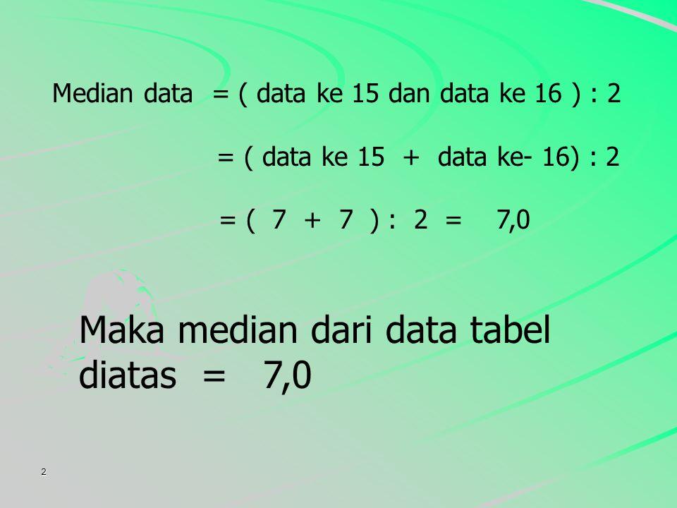 Maka median dari data tabel diatas = 7,0