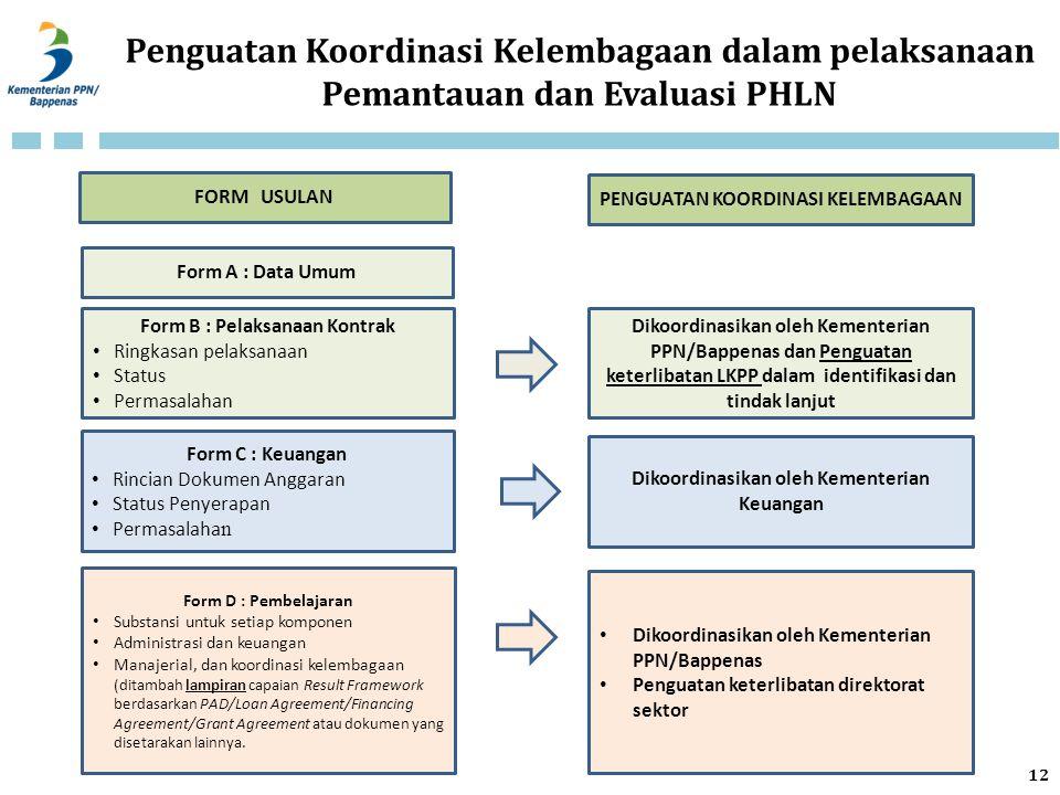 Penguatan Koordinasi Kelembagaan dalam pelaksanaan Pemantauan dan Evaluasi PHLN