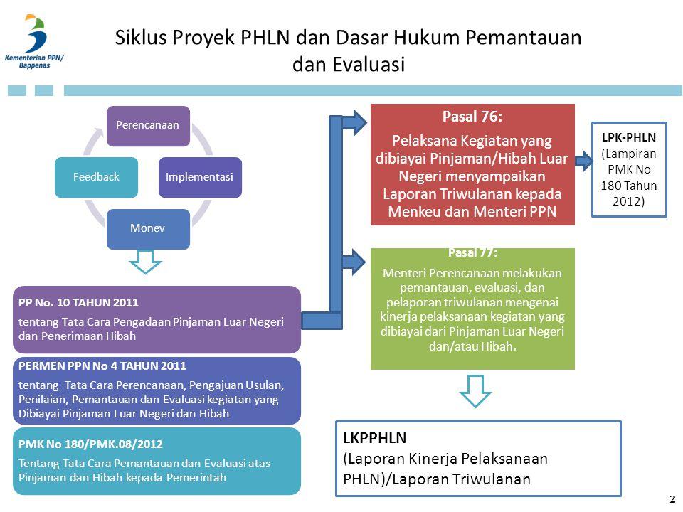 Siklus Proyek PHLN dan Dasar Hukum Pemantauan dan Evaluasi