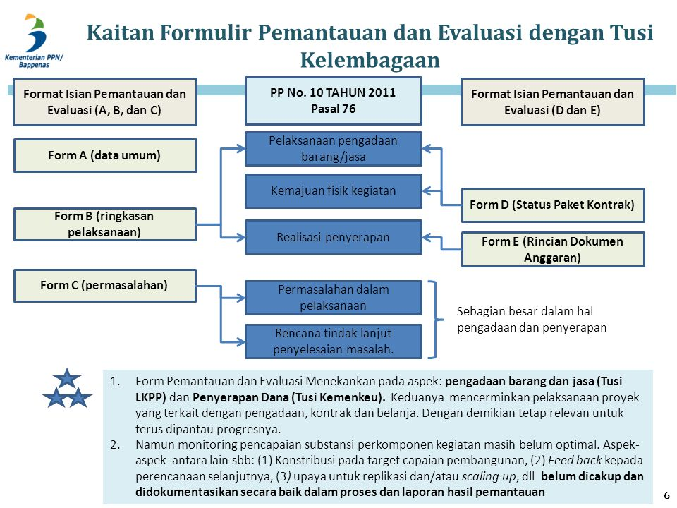 Kaitan Formulir Pemantauan dan Evaluasi dengan Tusi Kelembagaan