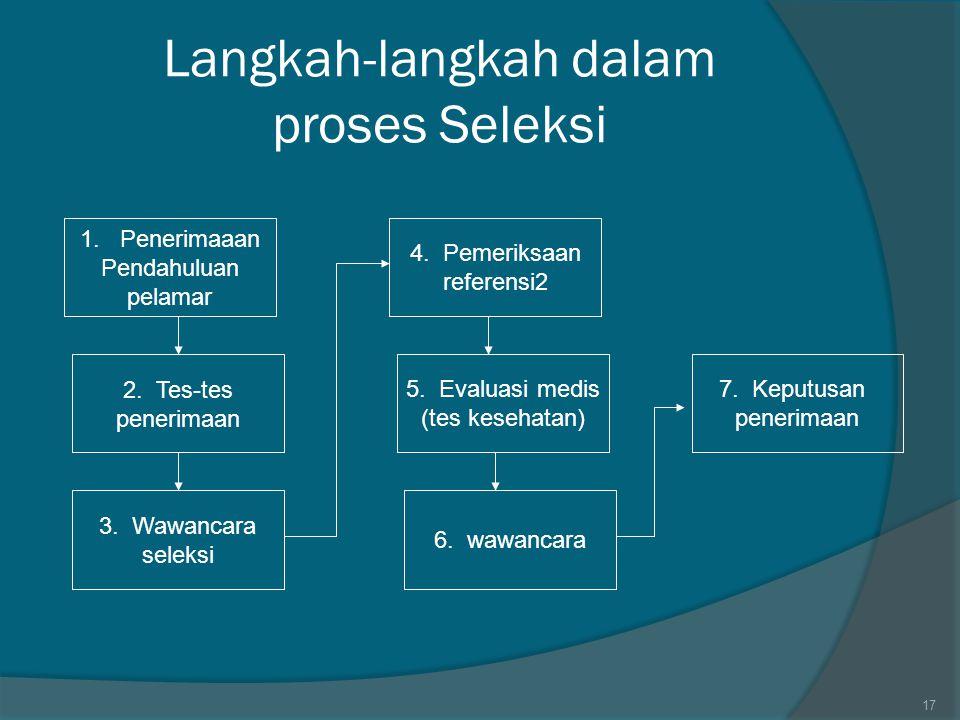 Langkah-langkah dalam proses Seleksi