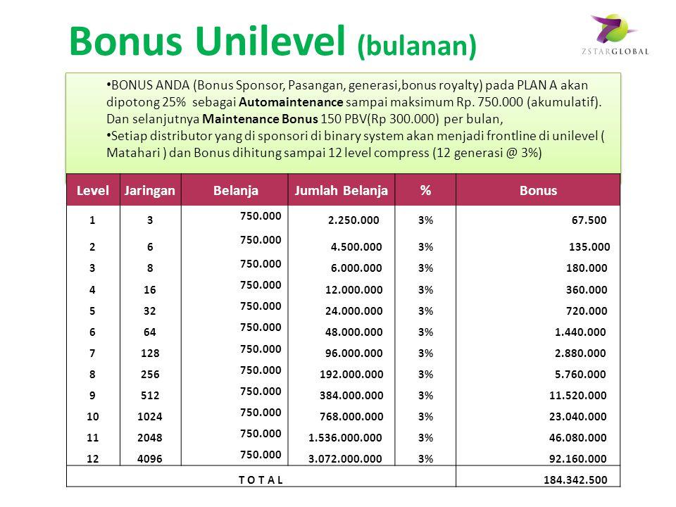 Bonus Unilevel (bulanan)