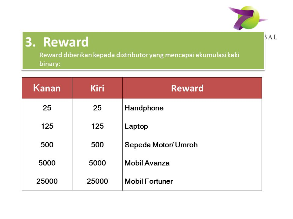 3. Reward Kanan Kiri Reward
