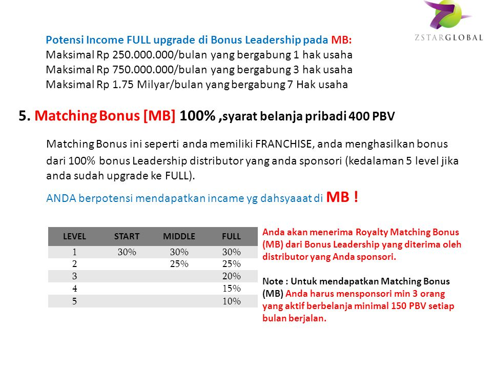 Potensi Income FULL upgrade di Bonus Leadership pada MB: