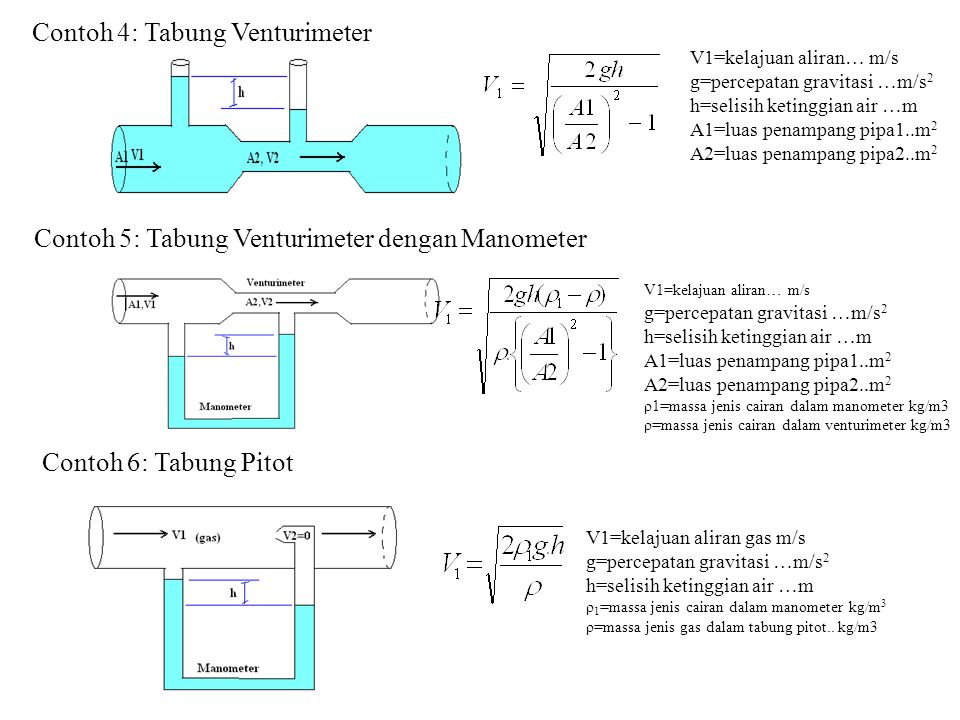 Contoh 4: Tabung Venturimeter