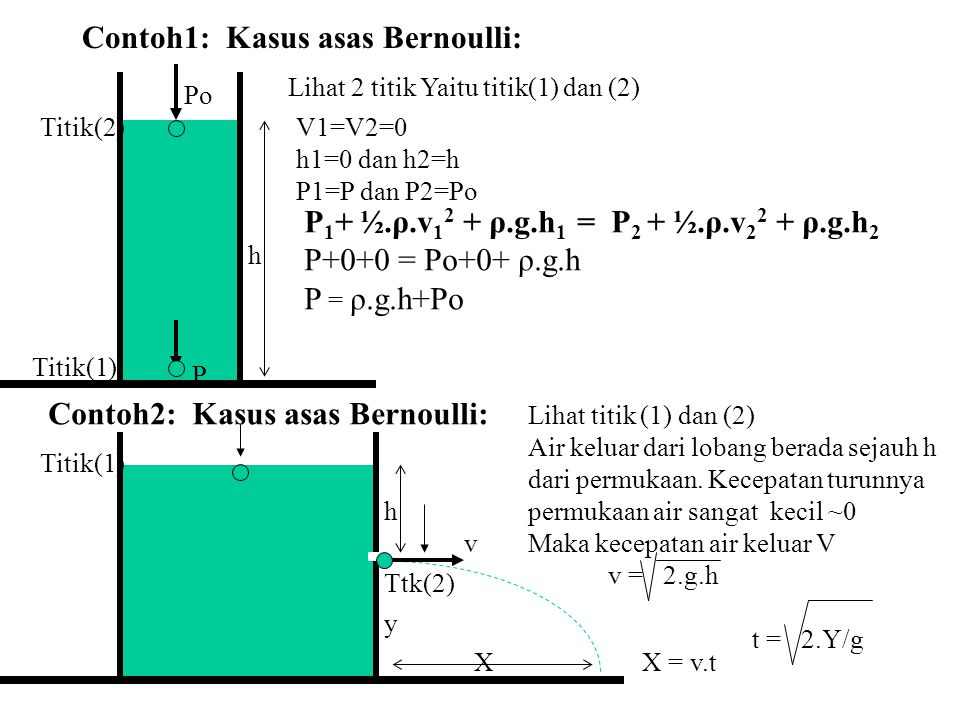 Contoh1: Kasus asas Bernoulli: