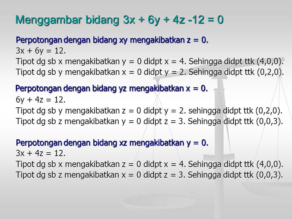 Menggambar bidang 3x + 6y + 4z -12 = 0