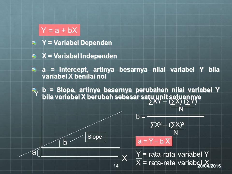 Y = a + bX Y ∑XY – (∑X) (∑Y) b a X Y = rata-rata variabel Y