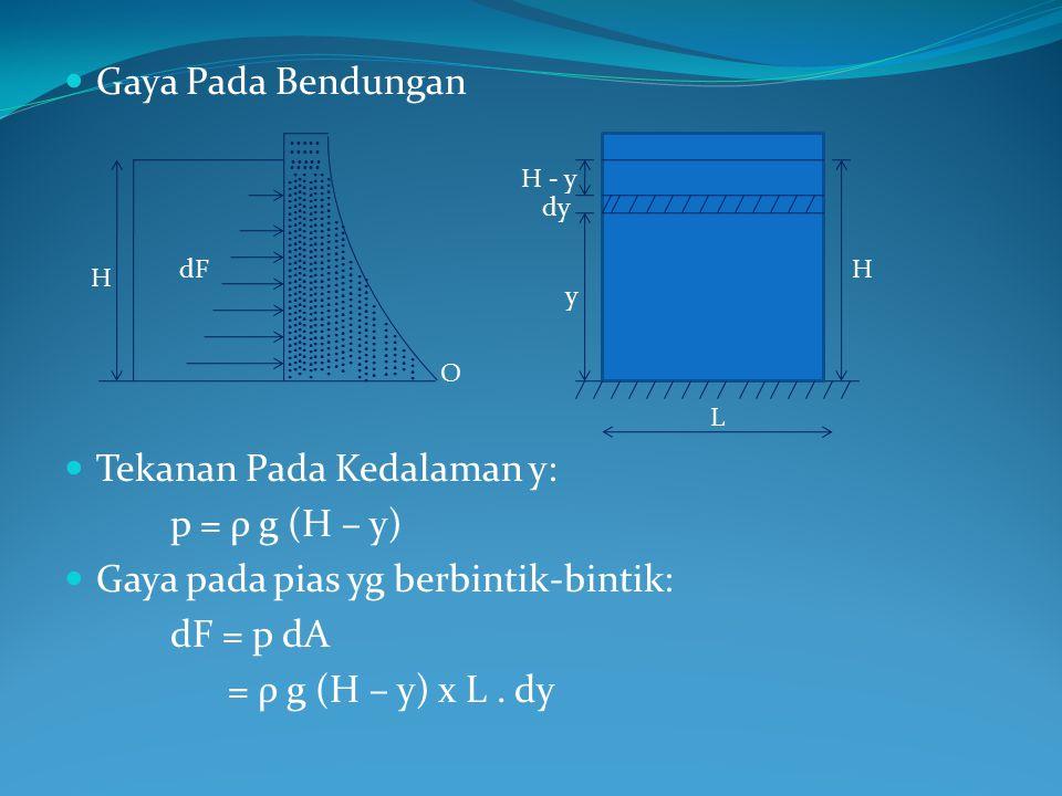 Tekanan Pada Kedalaman y: p = ρ g (H – y)