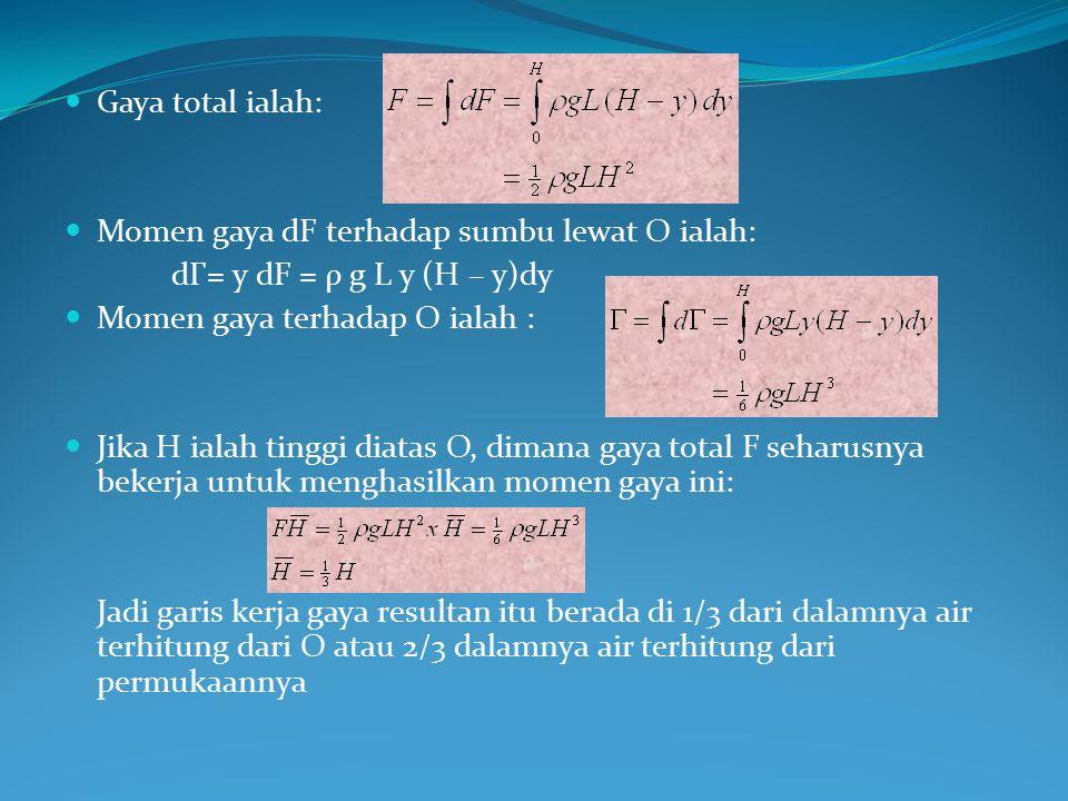 Gaya total ialah: Momen gaya dF terhadap sumbu lewat O ialah: dГ= y dF = ρ g L y (H – y)dy. Momen gaya terhadap O ialah :