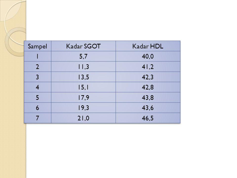 Sampel Kadar SGOT. Kadar HDL. 1. 5,7. 40,0. 2. 11,3. 41,2. 3. 13,5. 42,3. 4. 15,1. 42,8.