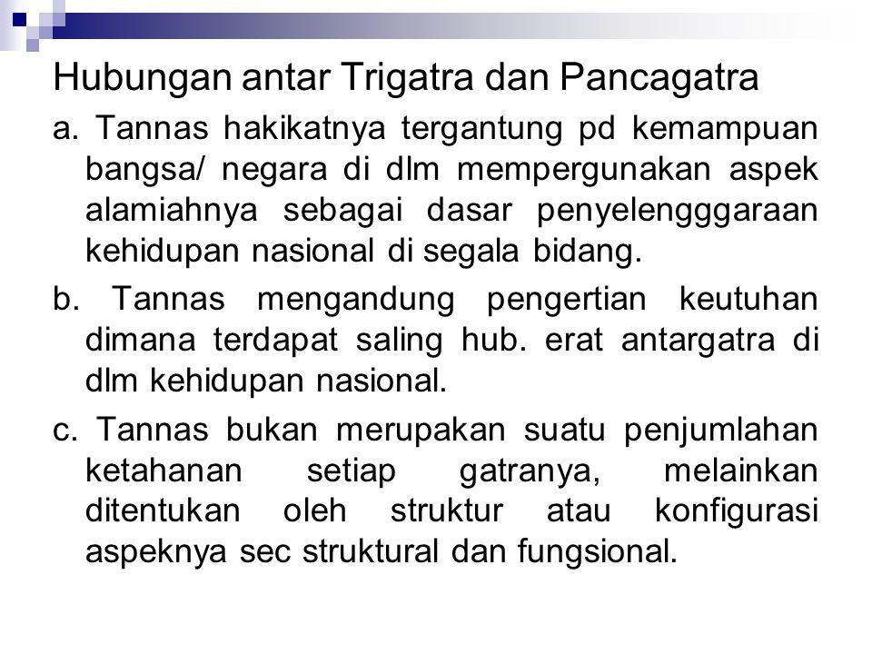 Hubungan antar Trigatra dan Pancagatra