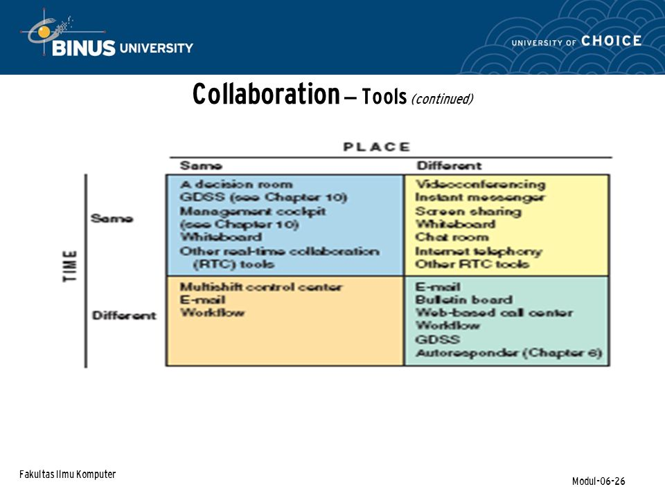 Collaboration – Tools (continued)