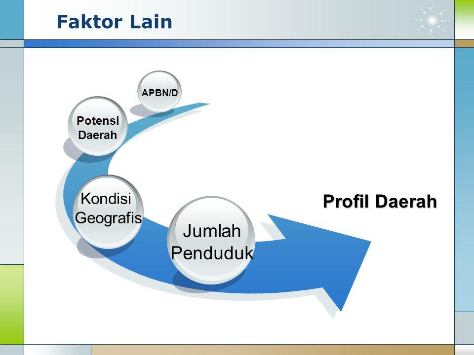 Faktor Lain Profil Daerah Jumlah Penduduk Kondisi Geografis