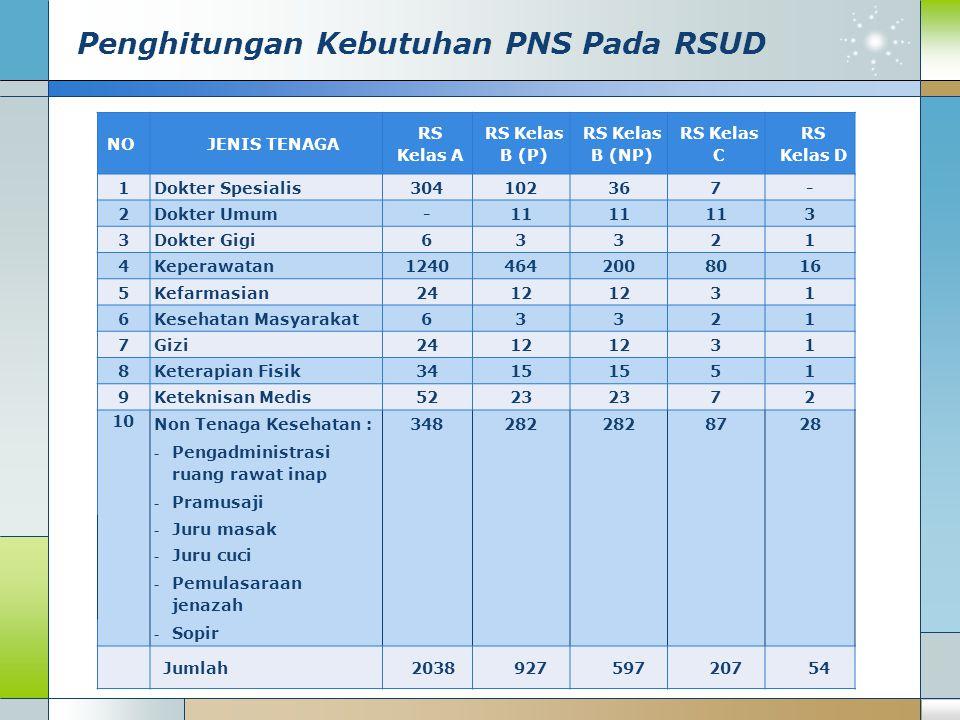 Penghitungan Kebutuhan PNS Pada RSUD