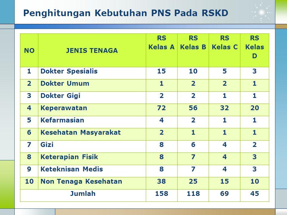 Penghitungan Kebutuhan PNS Pada RSKD