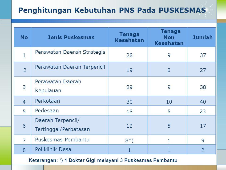 Penghitungan Kebutuhan PNS Pada PUSKESMAS