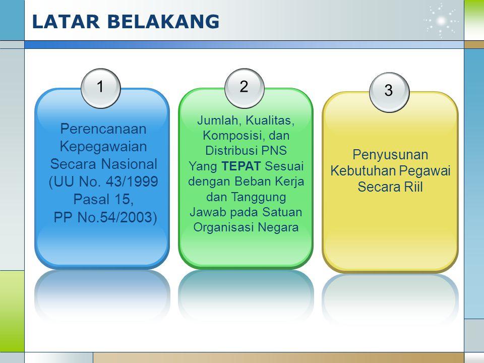 LATAR BELAKANG 1 2 3 Perencanaan Kepegawaian Secara Nasional