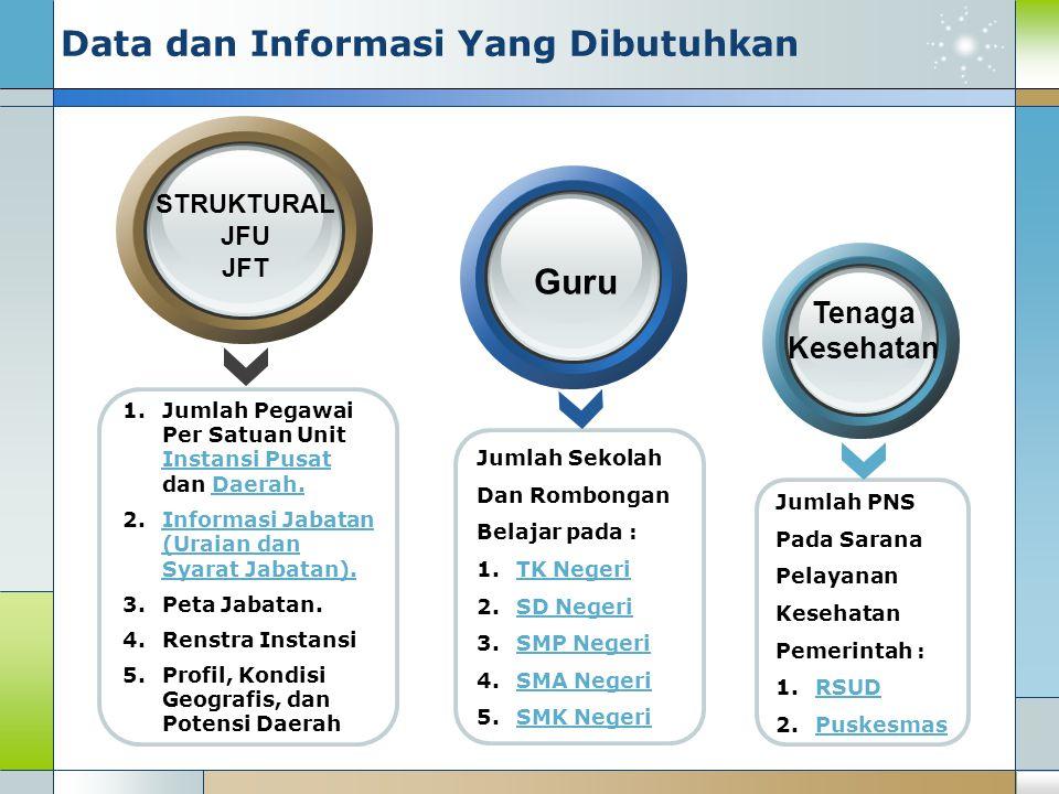 Data dan Informasi Yang Dibutuhkan