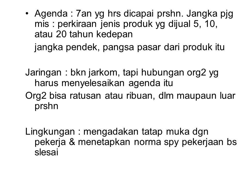 Agenda : 7an yg hrs dicapai prshn