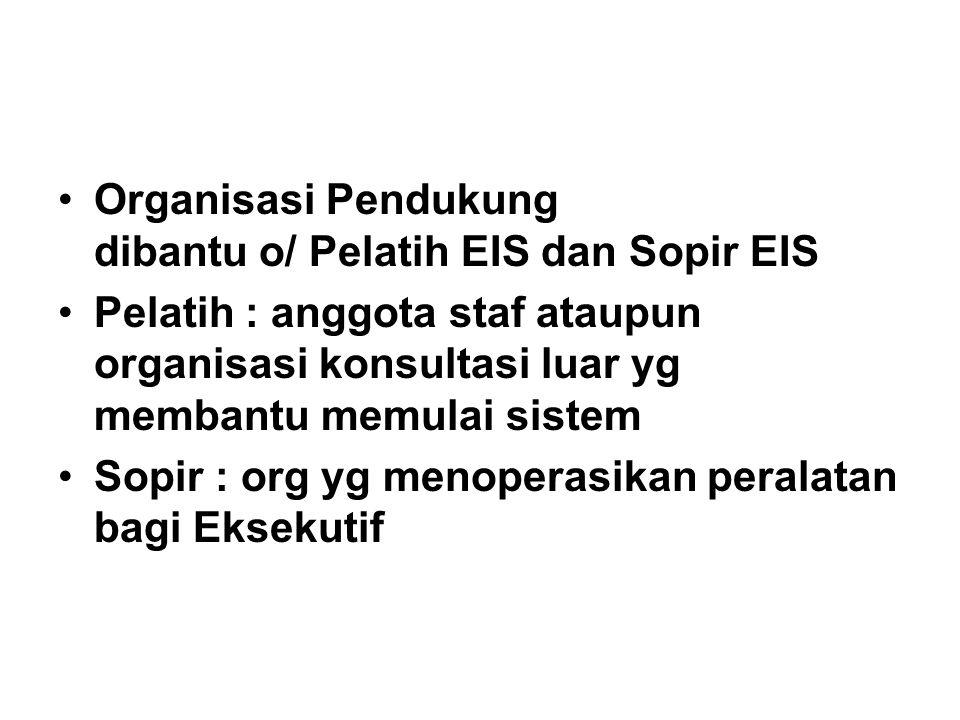 Organisasi Pendukung dibantu o/ Pelatih EIS dan Sopir EIS