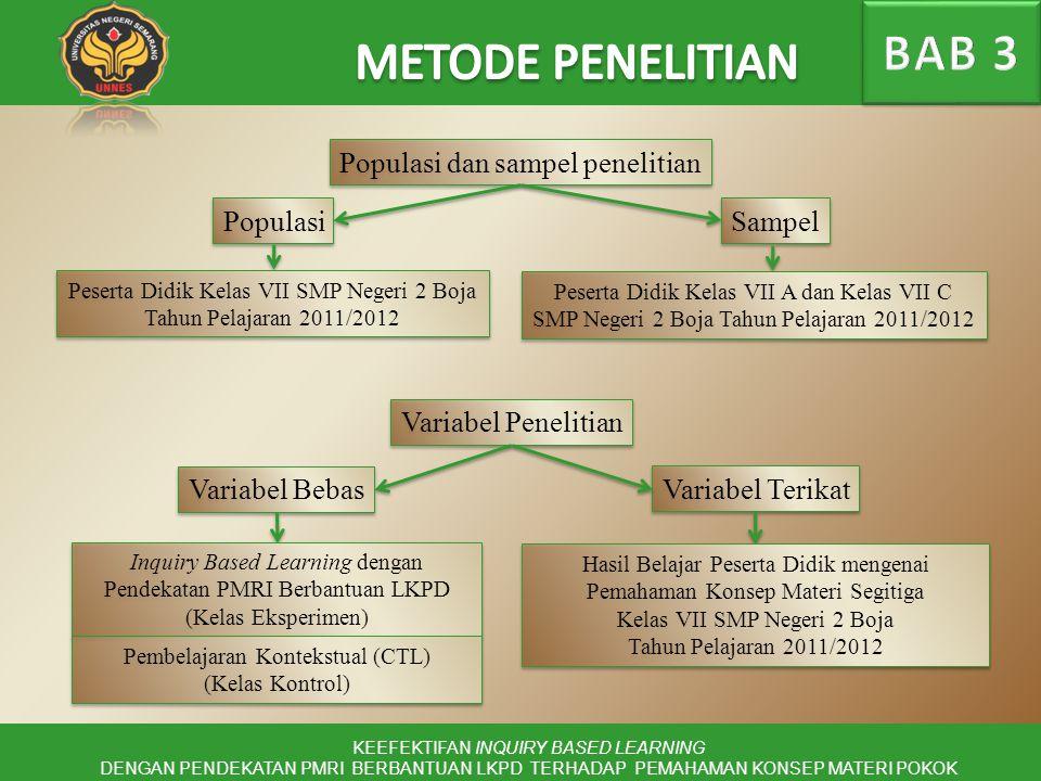 BAB 3 METODE PENELITIAN Populasi dan sampel penelitian Populasi Sampel