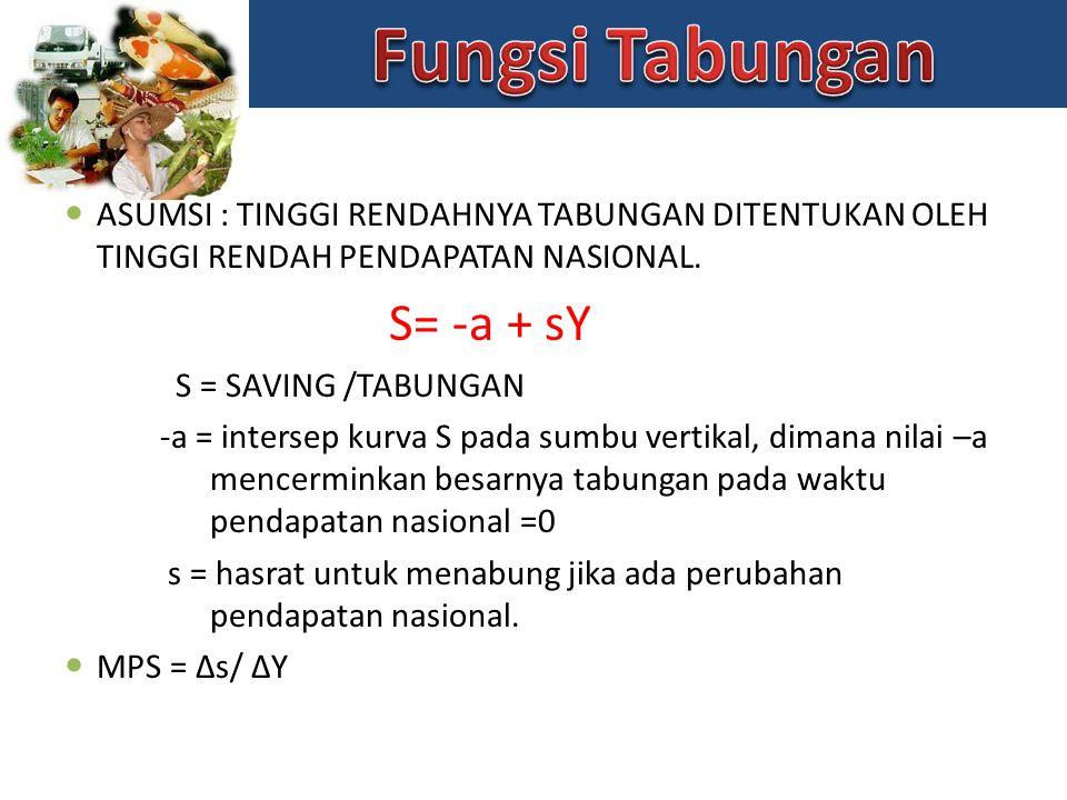 Fungsi Tabungan S= -a + sY