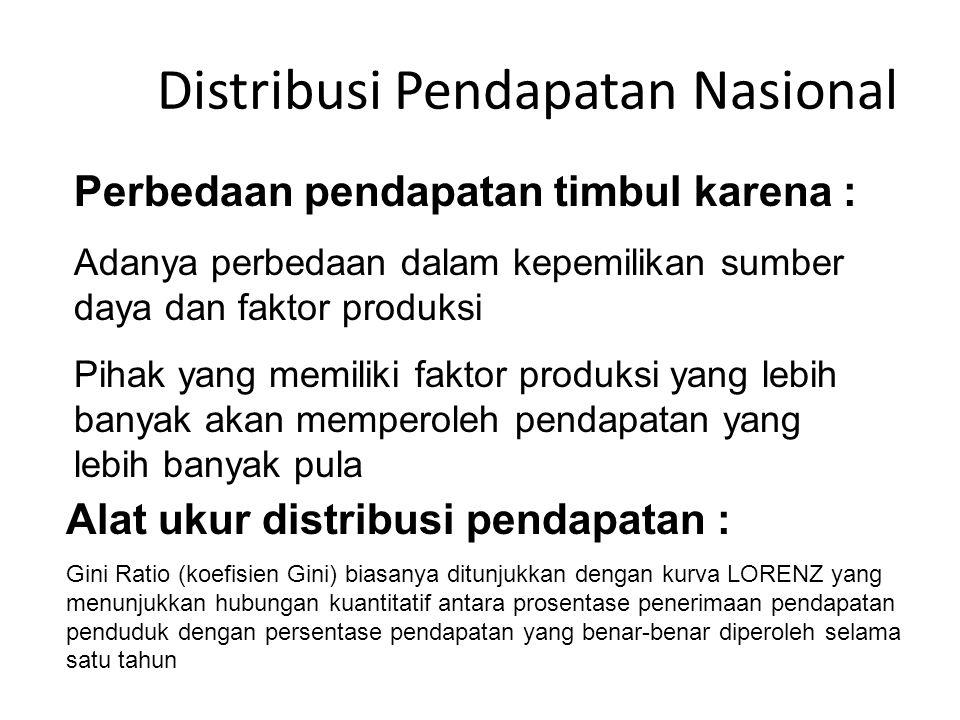 Distribusi Pendapatan Nasional