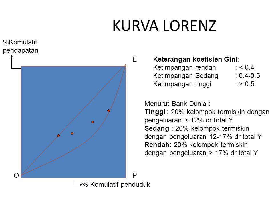KURVA LORENZ %Komulatif pendapatan E Keterangan koefisien Gini: