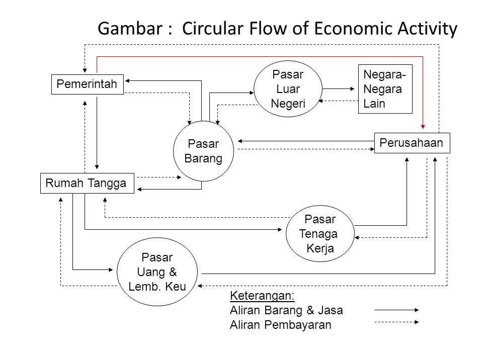 Gambar : Circular Flow of Economic Activity