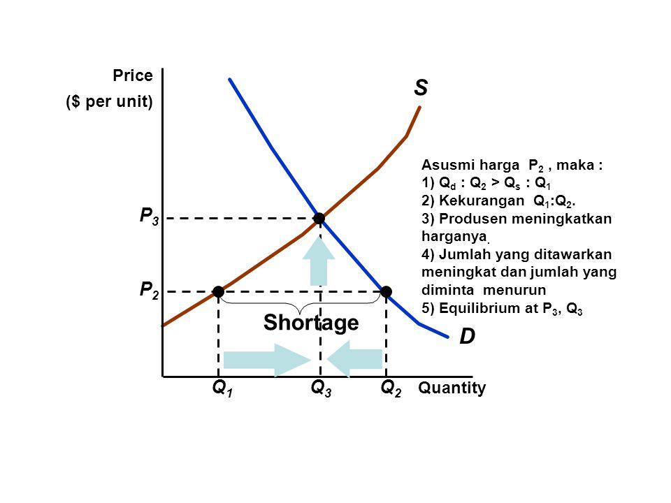 S Shortage D Q1 Q2 P2 Q3 P3 Price ($ per unit) Quantity