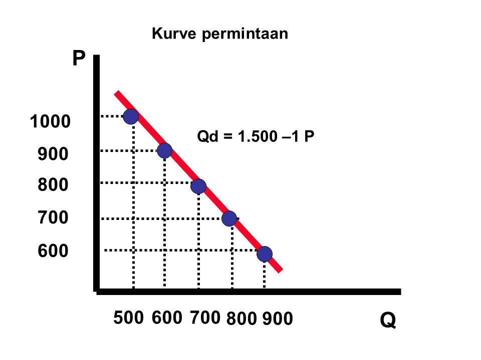 Kurve permintaan P 1000 Qd = 1.500 –1 P 900 800 700 600 500 600 700 800 900 Q 14 14 14 14 14 14