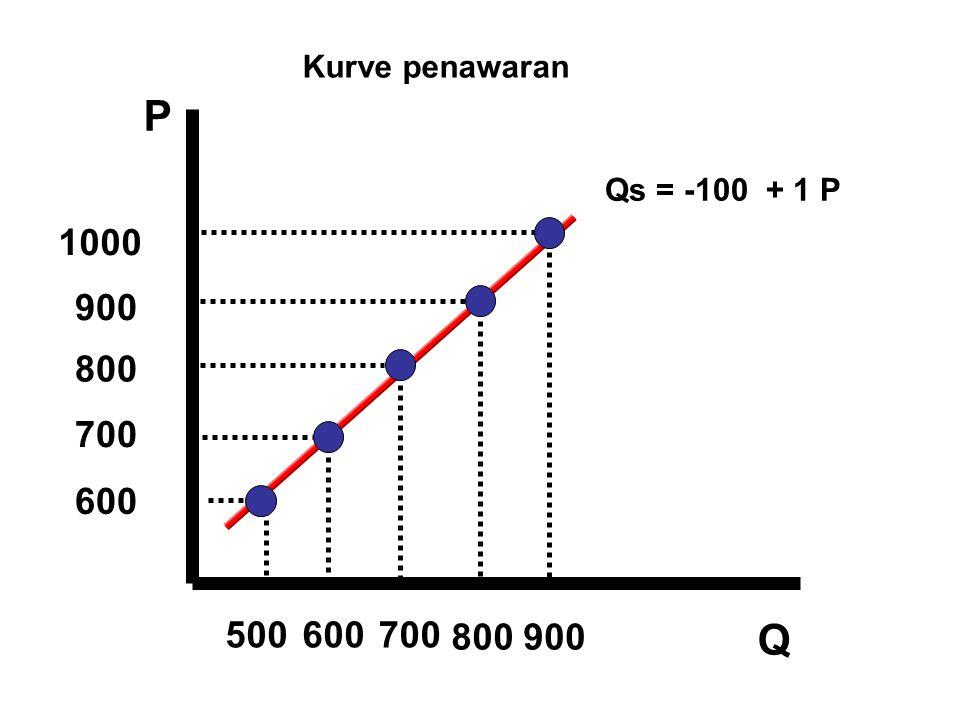 Kurve penawaran P Qs = -100 + 1 P 1000 900 800 700 600 500 600 700 800 900 Q 14 14 14 14 14 14