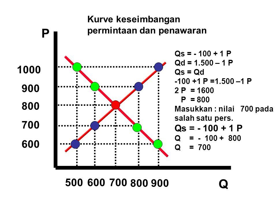Kurve keseimbangan permintaan dan penawaran