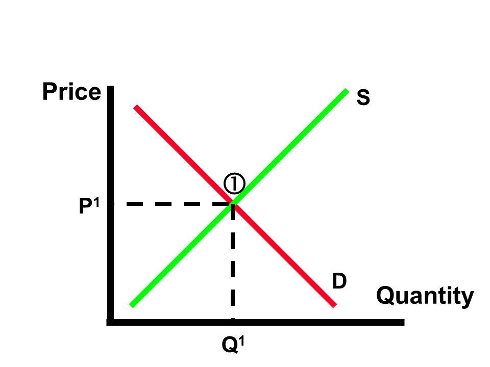 Price S  P1 D Quantity Q1 59 60 46 59 59 59 59 59